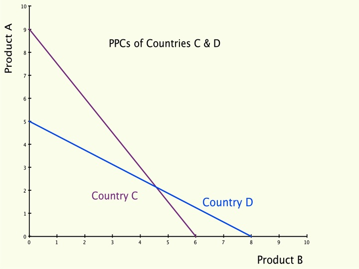 Economics and comparative advantage